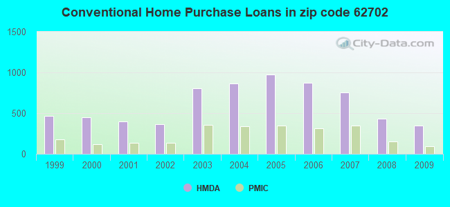 Conventional Home Purchase Loans in zip code 62702
