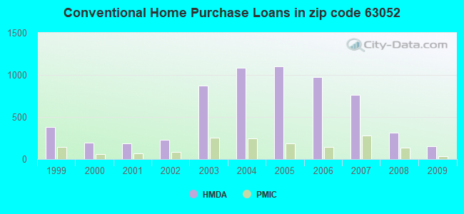 Conventional Home Purchase Loans in zip code 63052