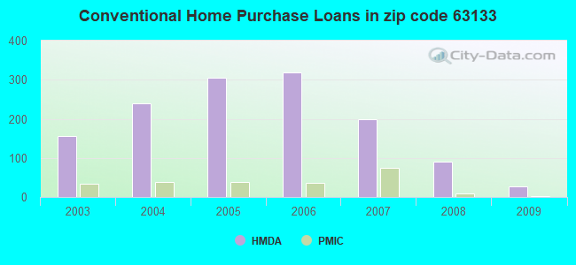 Conventional Home Purchase Loans in zip code 63133