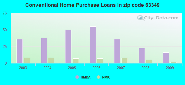 Conventional Home Purchase Loans in zip code 63349