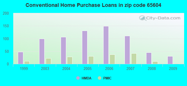 Conventional Home Purchase Loans in zip code 65604