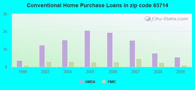 Conventional Home Purchase Loans in zip code 65714