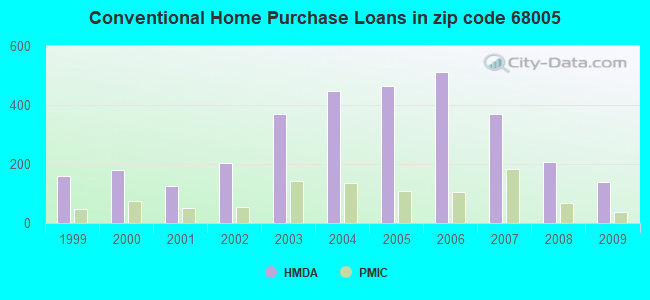 Conventional Home Purchase Loans in zip code 68005
