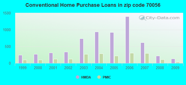 Conventional Home Purchase Loans in zip code 70056