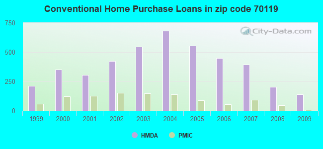 Conventional Home Purchase Loans in zip code 70119