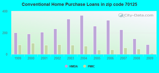 Conventional Home Purchase Loans in zip code 70125