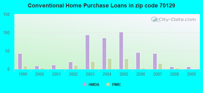 Conventional Home Purchase Loans in zip code 70129