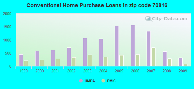Conventional Home Purchase Loans in zip code 70816