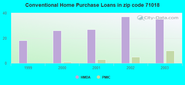 Conventional Home Purchase Loans in zip code 71018