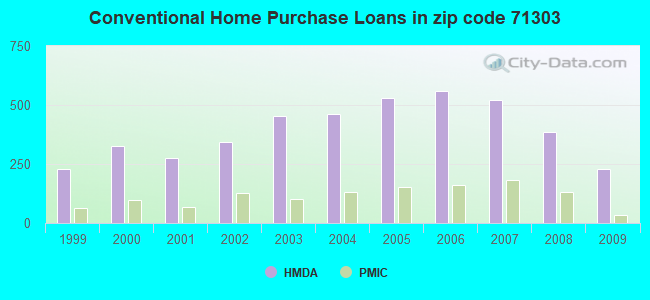 Conventional Home Purchase Loans in zip code 71303