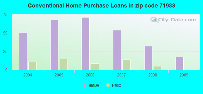 Conventional Home Purchase Loans in zip code 71933