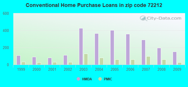 Conventional Home Purchase Loans in zip code 72212