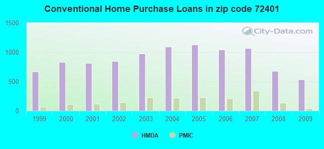 Conventional Home Purchase Loans in zip code 72401