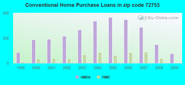 Conventional Home Purchase Loans in zip code 72753