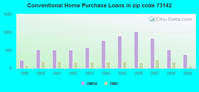 Conventional Home Purchase Loans in zip code 73142