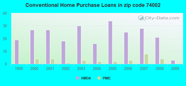 Conventional Home Purchase Loans in zip code 74002