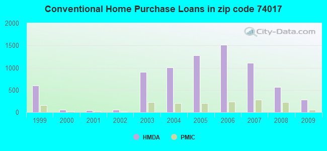 Conventional Home Purchase Loans in zip code 74017
