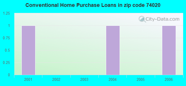 Conventional Home Purchase Loans in zip code 74020