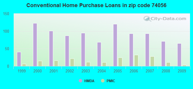 Conventional Home Purchase Loans in zip code 74056