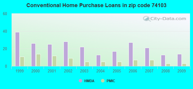 Conventional Home Purchase Loans in zip code 74103