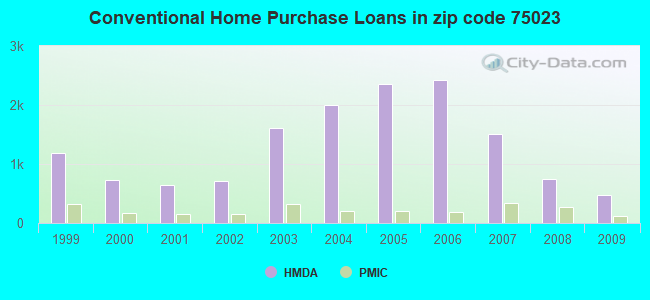 Conventional Home Purchase Loans in zip code 75023
