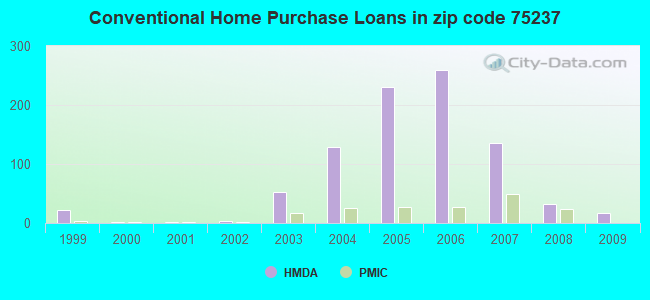 Conventional Home Purchase Loans in zip code 75237