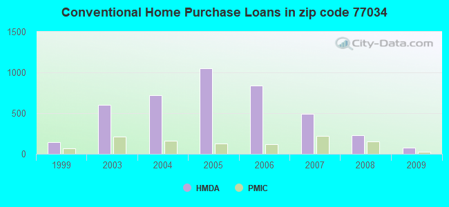 Conventional Home Purchase Loans in zip code 77034