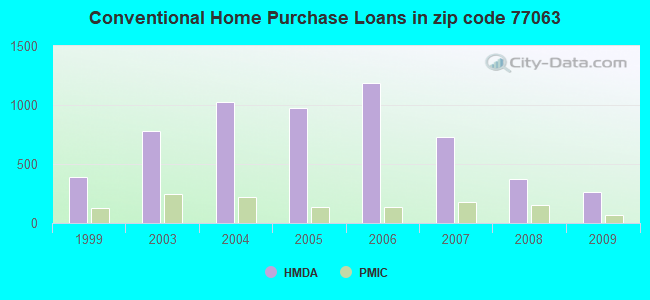Conventional Home Purchase Loans in zip code 77063