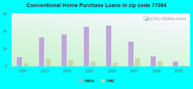 Conventional Home Purchase Loans in zip code 77084