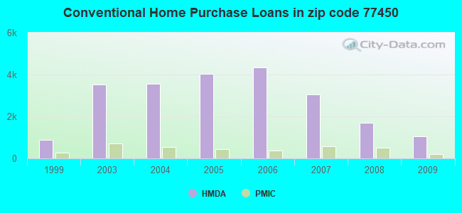 Conventional Home Purchase Loans in zip code 77450