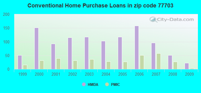 Conventional Home Purchase Loans in zip code 77703