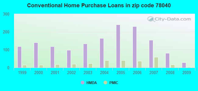 Conventional Home Purchase Loans in zip code 78040