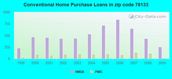 Conventional Home Purchase Loans in zip code 78133