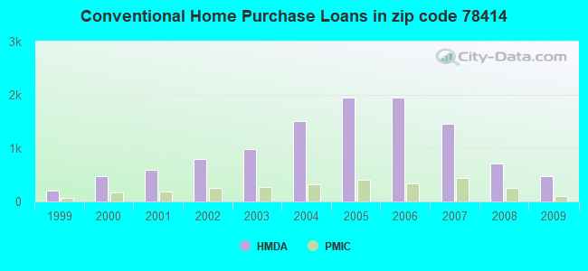 Conventional Home Purchase Loans in zip code 78414