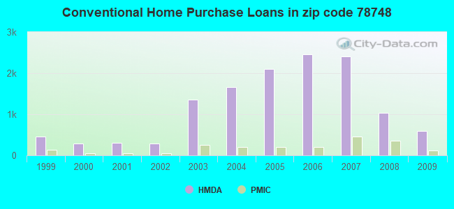 Conventional Home Purchase Loans in zip code 78748