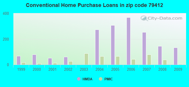 Conventional Home Purchase Loans in zip code 79412