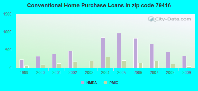 Conventional Home Purchase Loans in zip code 79416