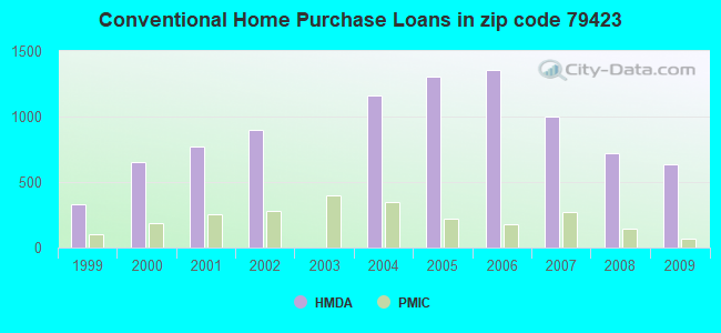 Conventional Home Purchase Loans in zip code 79423