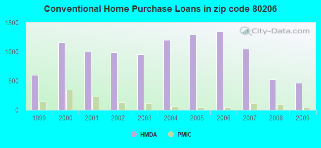 Conventional Home Purchase Loans in zip code 80206