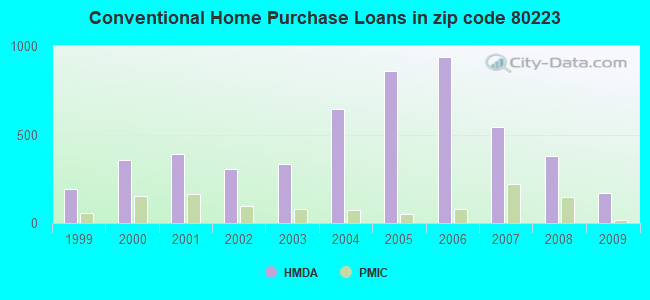 Conventional Home Purchase Loans in zip code 80223