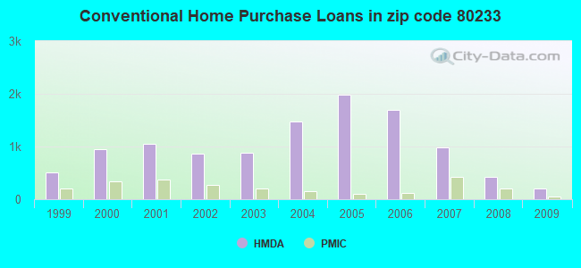 Conventional Home Purchase Loans in zip code 80233