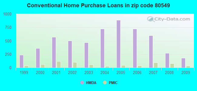 Conventional Home Purchase Loans in zip code 80549