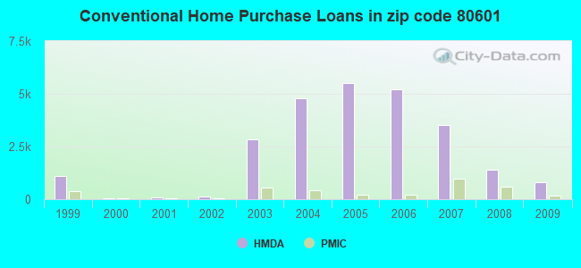 Conventional Home Purchase Loans in zip code 80601