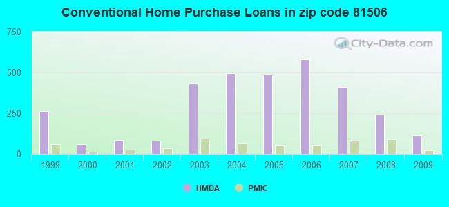 Conventional Home Purchase Loans in zip code 81506