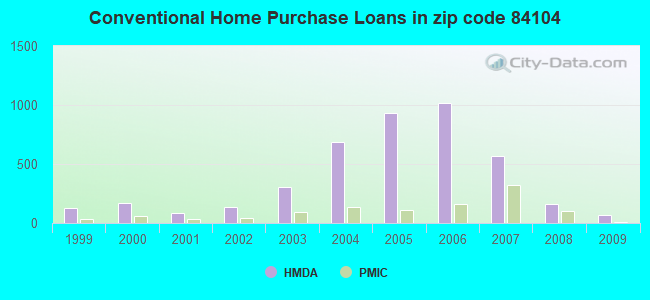 Conventional Home Purchase Loans in zip code 84104