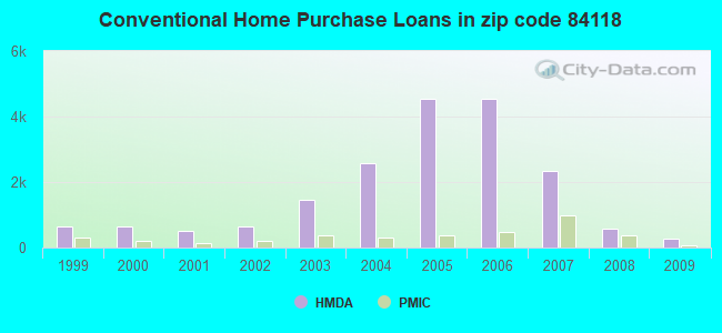 Conventional Home Purchase Loans in zip code 84118