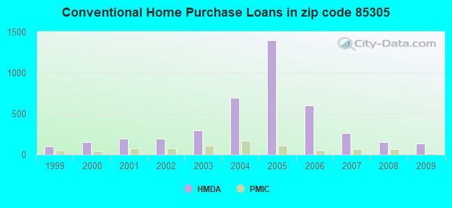 Conventional Home Purchase Loans in zip code 85305