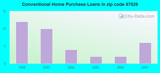 Conventional Home Purchase Loans in zip code 87026