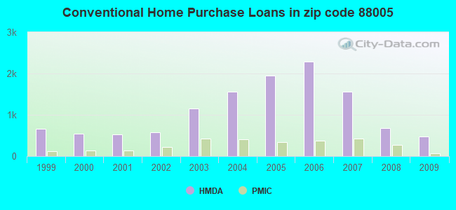 Conventional Home Purchase Loans in zip code 88005