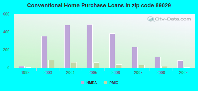 Conventional Home Purchase Loans in zip code 89029